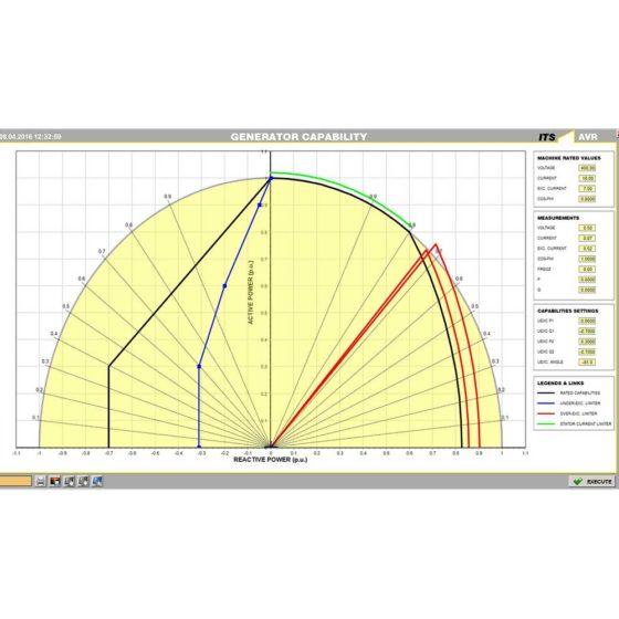 IREG Leistungsdiagramm inklusive Begrenzungsfunktionen